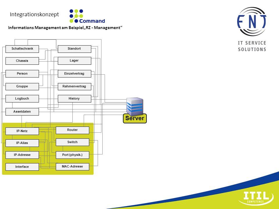 Integrationskonzept IP-Netz IP-Alias IP-Adresse Interface Port (physik.) MAC-Adresse Router Switch Standort Lager Schaltschrank Chassis Person Gruppe