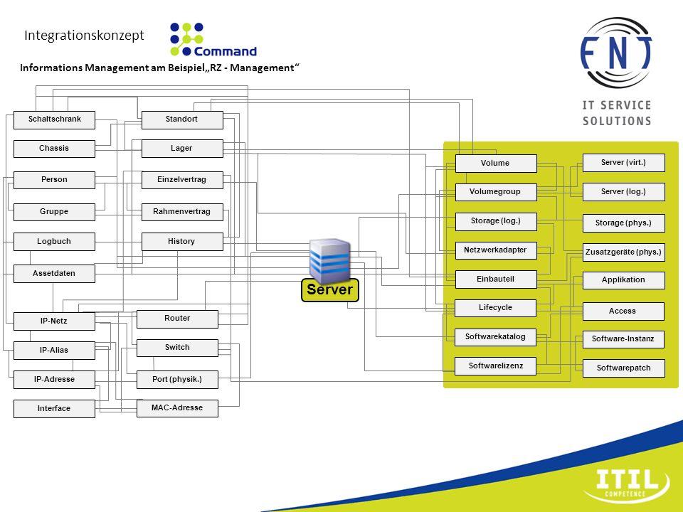 Integrationskonzept Storage (phys.) Zusatzgeräte (phys.) Server (virt.) Server (log.) Volume Volumegroup Storage (log.) Netzwerkadapter Einbauteil Sof
