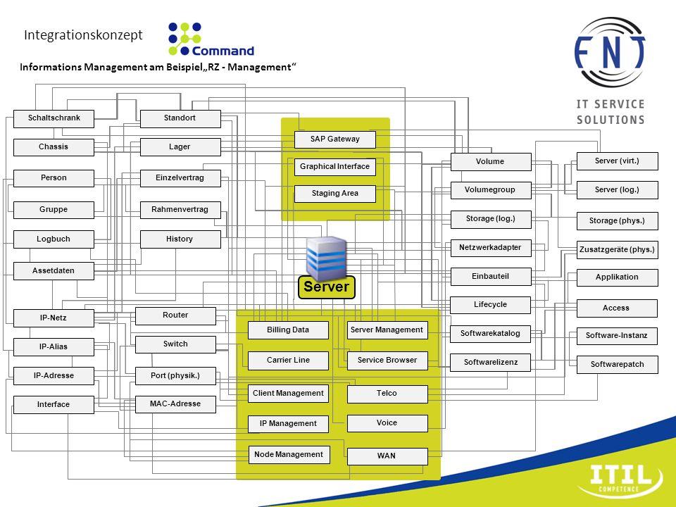 Integrationskonzept Standort Lager Schaltschrank Chassis Person Gruppe Einzelvertrag Logbuch History Rahmenvertrag Assetdaten IP-Netz IP-Alias IP-Adre