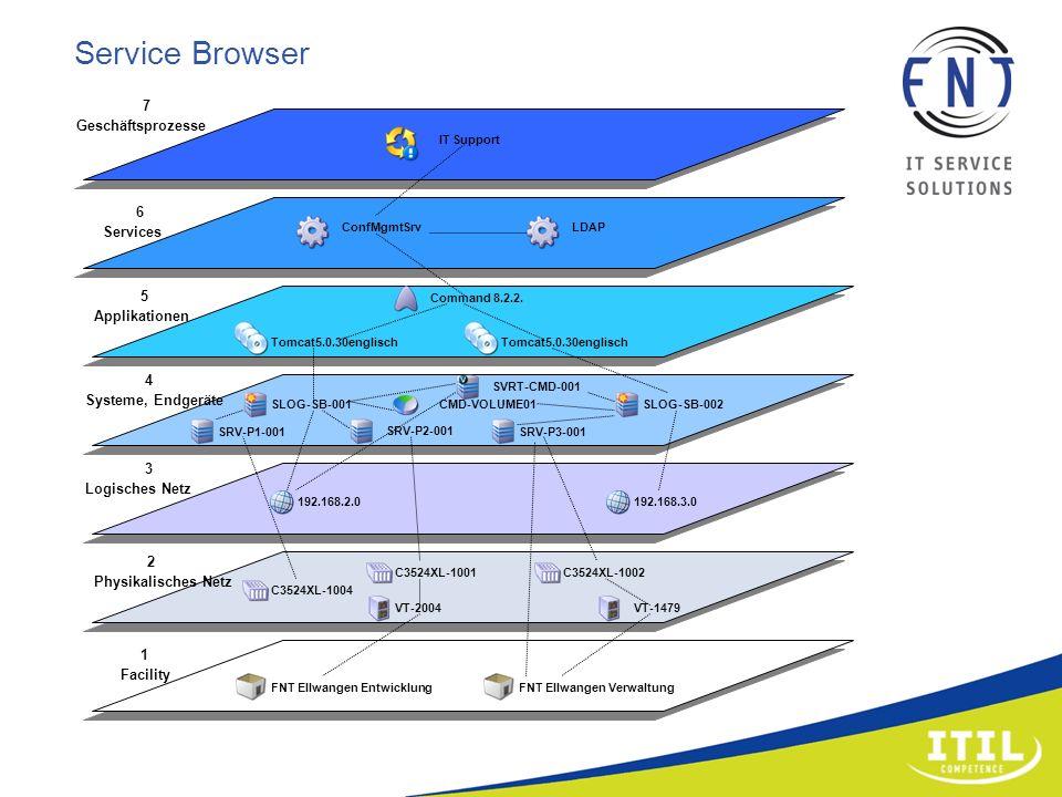 7 Geschäftsprozesse 6 Services 3 Logisches Netz 2 Physikalisches Netz 1 Facility IT Support ConfMgmtSrvLDAP Command 8.2.2. Tomcat5.0.30englisch SVRT-C