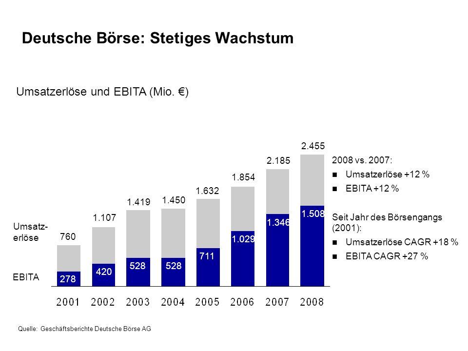 2008 vs. 2007: Umsatzerlöse +12 % EBITA +12 % Seit Jahr des Börsengangs (2001): Umsatzerlöse CAGR +18 % EBITA CAGR +27 % Umsatzerlöse und EBITA (Mio.