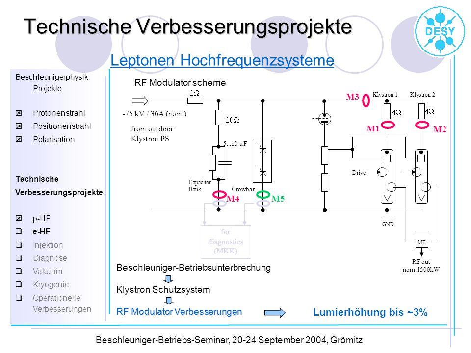 Beschleunigerphysik Projekte Protonenstrahl Positronenstrahl Polarisation Technische Verbesserungsprojekte p-HF e-HF Injektion Diagnose Vakuum Kryogen