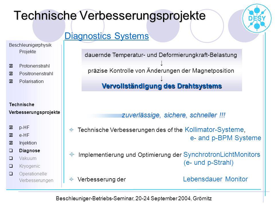 Diagnostics Systems dauernde Temperatur- und Deformierungkraft-Belastung präzise Kontrolle von Änderungen der Magnetposition Vervollständigung des Dra
