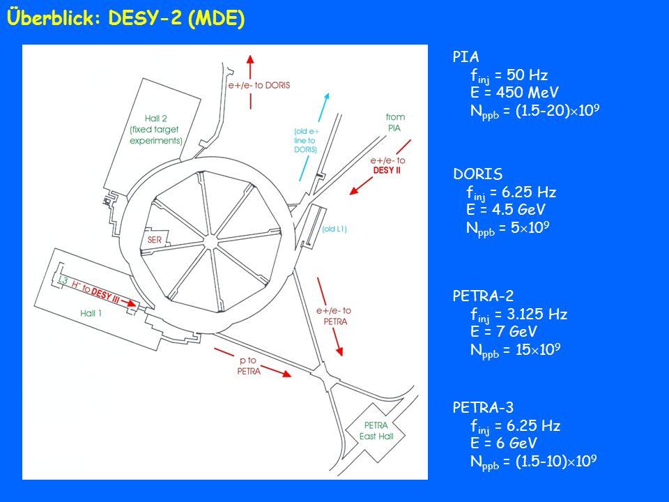 Überblick: DESY-2 (MDE) PIA f inj = 50 Hz E = 450 MeV N ppb = (1.5-20) 10 9 PETRA-2 f inj = 3.125 Hz E = 7 GeV N ppb = 15 10 9 PETRA-3 f inj = 6.25 Hz