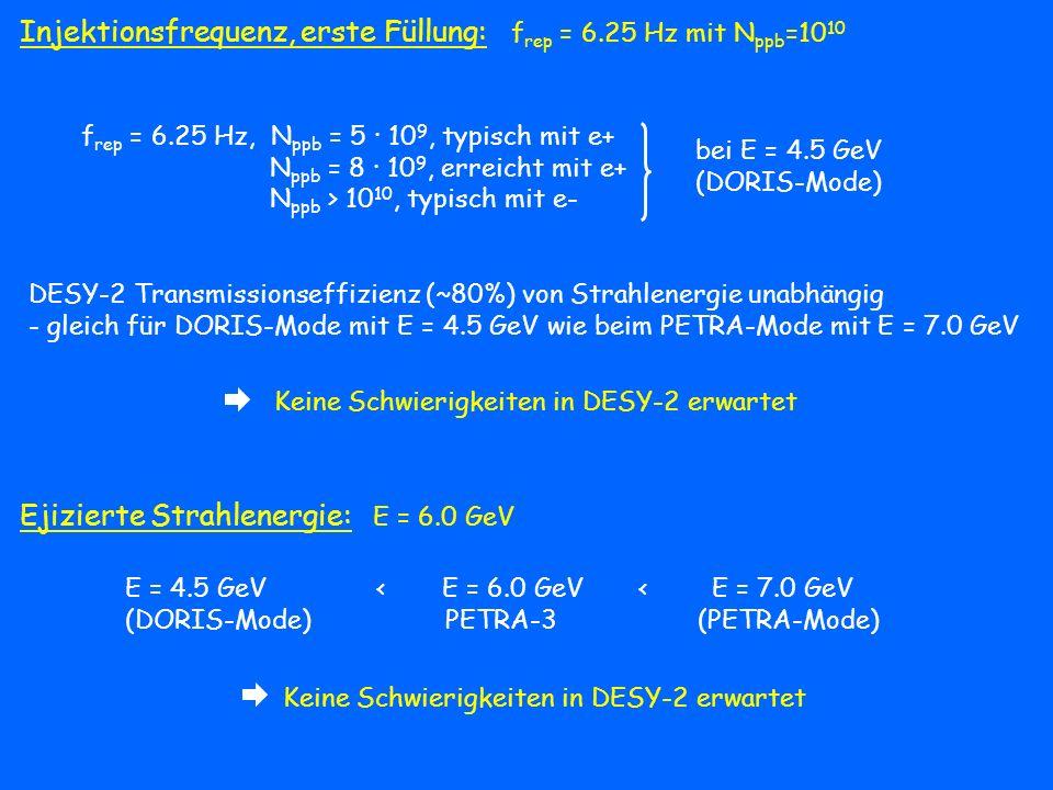 Injektionsfrequenz, erste Füllung: f rep = 6.25 Hz mit N ppb =10 10 f rep = 6.25 Hz, N ppb = 5 · 10 9, typisch mit e+ N ppb = 8 · 10 9, erreicht mit e