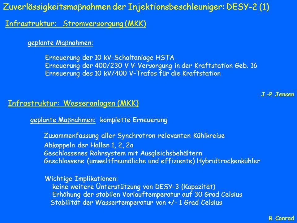 Zuverlässigkeitsma nahmen der Injektionsbeschleuniger: DESY-2 (1) Infrastruktur: Stromversorgung (MKK) geplante Ma nahmen: Erneuerung der 10 kV-Schalt