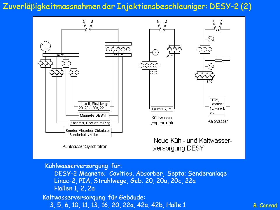 Kühlwasserversorgung für: DESY-2 Magnete; Cavities, Absorber, Septa; Senderanlage Linac-2, PIA, Strahlwege, Geb. 20, 20a, 20c, 22a Hallen 1, 2, 2a Kal