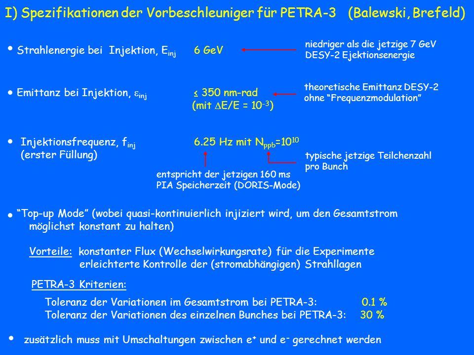 Toleranz der Variationen im Gesamtstrom bei PETRA-3: 0.1 % Toleranz der Variationen des einzelnen Bunches bei PETRA-3: 30 % Injektionsfrequenz, f inj