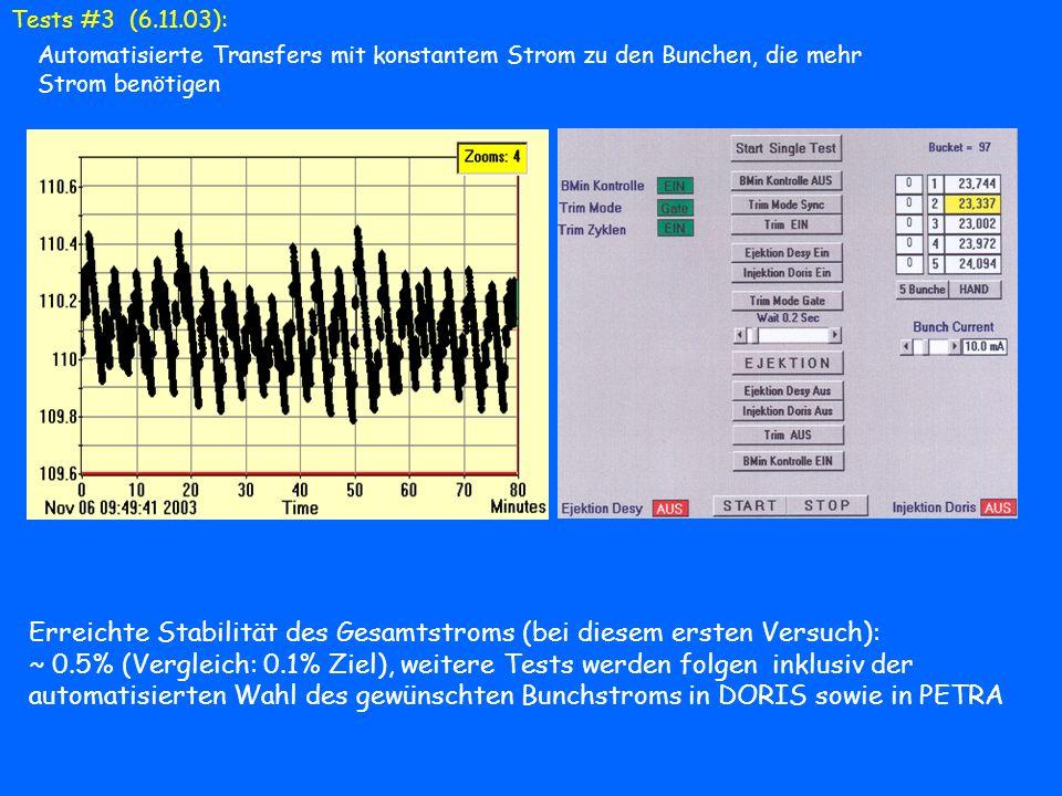 Tests #3 (6.11.03): Automatisierte Transfers mit konstantem Strom zu den Bunchen, die mehr Strom benötigen Erreichte Stabilität des Gesamtstroms (bei