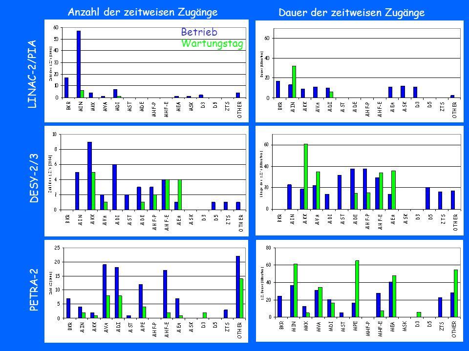 Anzahl der zeitweisen Zugänge Dauer der zeitweisen Zugänge LINAC-2/PIA DESY-2/3 PETRA-2 Betrieb Wartungstag