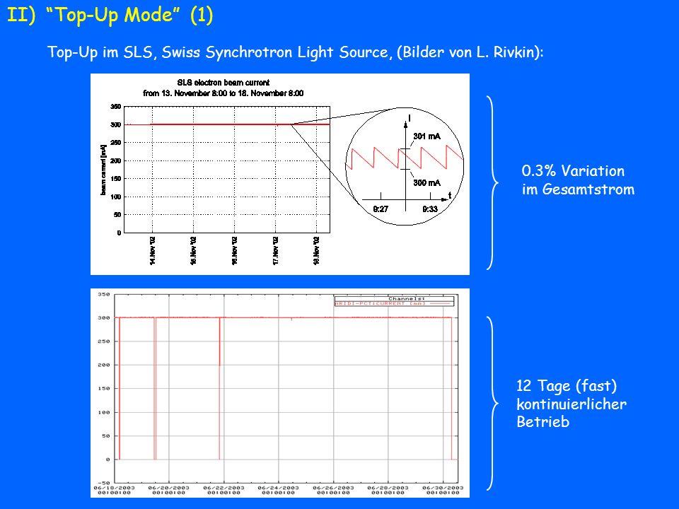 Top-Up in APS, Advanced Photon Source (Online Display) Top-Up Mode (2) Die Vorteile von Top-Up sind so beeindruckend, dass jeder neue Synchrotronstrahlungsbeschleuniger sich darauf verlässt (Beschleunigerstudien)
