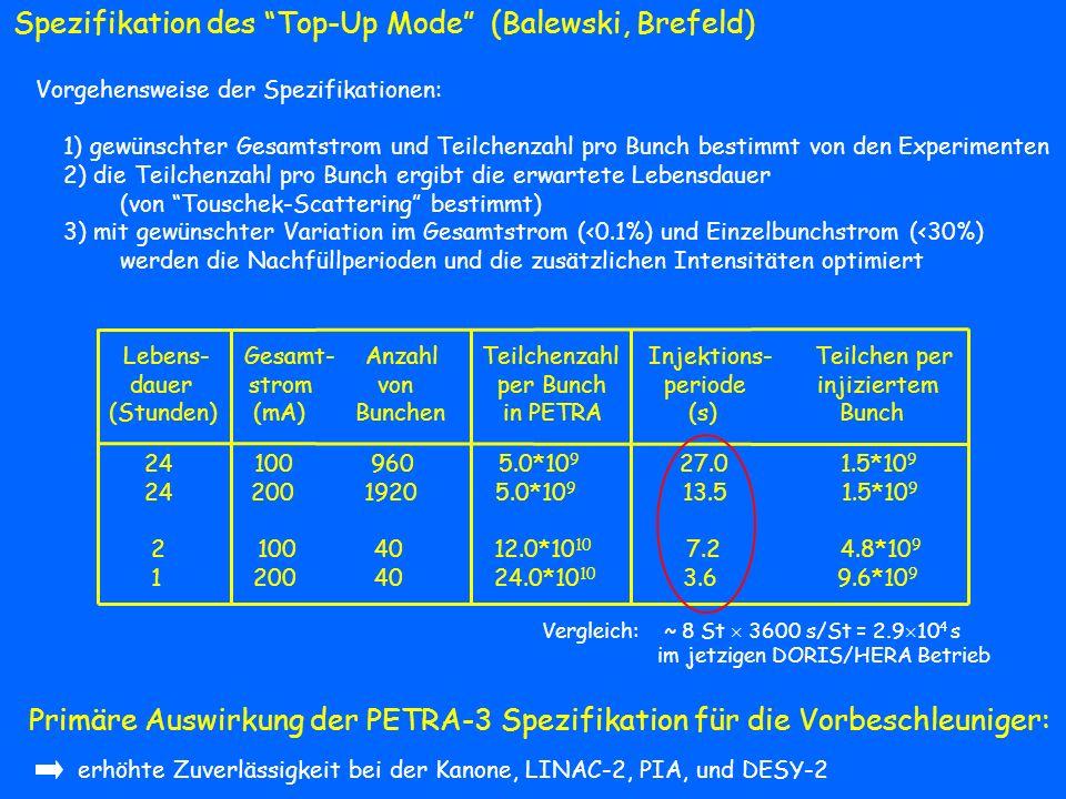 Lebens- Gesamt- Anzahl Teilchenzahl Injektions- Teilchen per dauer strom von per Bunch periode injiziertem (Stunden) (mA) Bunchen in PETRA (s) Bunch 2