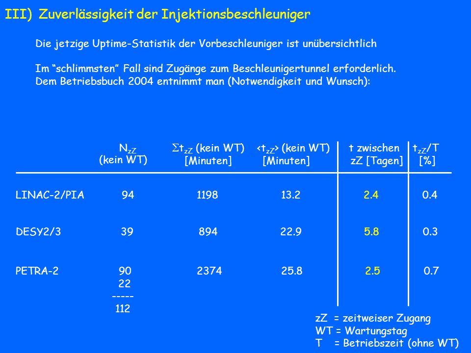 III) Zuverlässigkeit der Injektionsbeschleuniger Die jetzige Uptime-Statistik der Vorbeschleuniger ist unübersichtlich Im schlimmsten Fall sind Zugäng