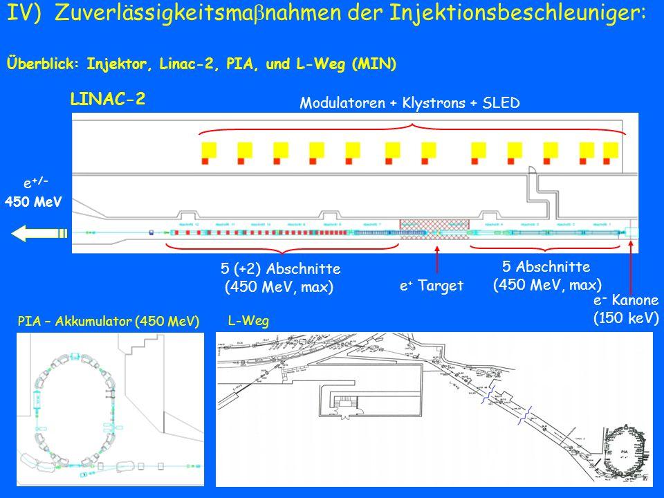 Zuverlässigkeitsma nahmen der Injektionsbeschleuniger: Kanone / Injektor Risiko: zerbrechliches Keramikstück zwischen Vakuum und Öl geplante Ma nahmen: entweder eine Erneuerung des Modulators (wie bei den schon erneuerten Modulatoren im LINAC) oder ein Neuaufbau zur Zeit wird ein Vergleich zwischen dem jetzigen Design und dem Trioden-Design fortgesetzt Überblick der Kanone Überblick des Injektors KanoneChopperKollimatorPrebuncher erster Beschleunigungsabschnitt Kollimator schon getroffene Ma nahmen: neues Vakuumsystem (für zügigen Austausch der Kathode) neuer Chopper und Prebuncher neue Optik
