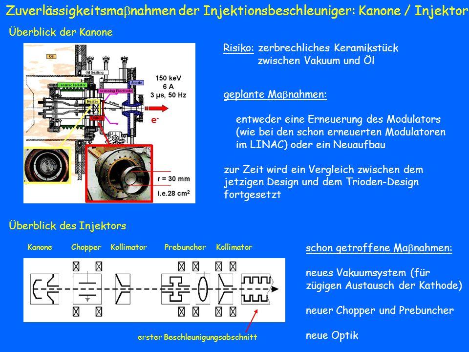 Zuverlässigkeitsma nahmen der Injektionsbeschleuniger: DESY-2 (3) Magnete und Netzgeräte (MKK) schon getroffene Ma nahmen: Tausch des Wicklungspaketes der Summendrossel (2000) Modifikation der Sextupol-NG für höheren Strom (2001) Kritische Suche für Asbest-enthaltende Elemente (2003) Verbesserte Frequenz-Regulation der Sextupolkreisen (2003) Erneuerung der Kurzschliesser der Quadrupol- und Sextupolkreise (2003) Überholung des Trafokessels und des Ölkühlsystems (2004) geplante Ma nahmen: Erneuerung aller Magnetnetzgeräte: getaktete Pulsumrichter statt Zycloconverter mit Steinmetzschaltung und Thyristorbrückenschaltung Ersatz der analogen Regler durch moderne Regelstrukturen Abschaffung der Steinmetzschaltung für den Dipolkreis Ersatz der Nina-Magnete als Resonanzdrosseln durch Trockendrosseln Senderstromversorgung (MKK) Minimallösung: Modulator- und Hochspannungskondensatorräume erneuern Brandschutz der HV-Räume und der Senderhalle verbessern Thyristorsteller und Regelung des HV-Netzgerätes erneuern Alternativlösung (Backup-System): komplett neues HF-System an einem neuen Standort errichten altes HF-System muss trotzdem mittelfristig erneuert werden J.-P.