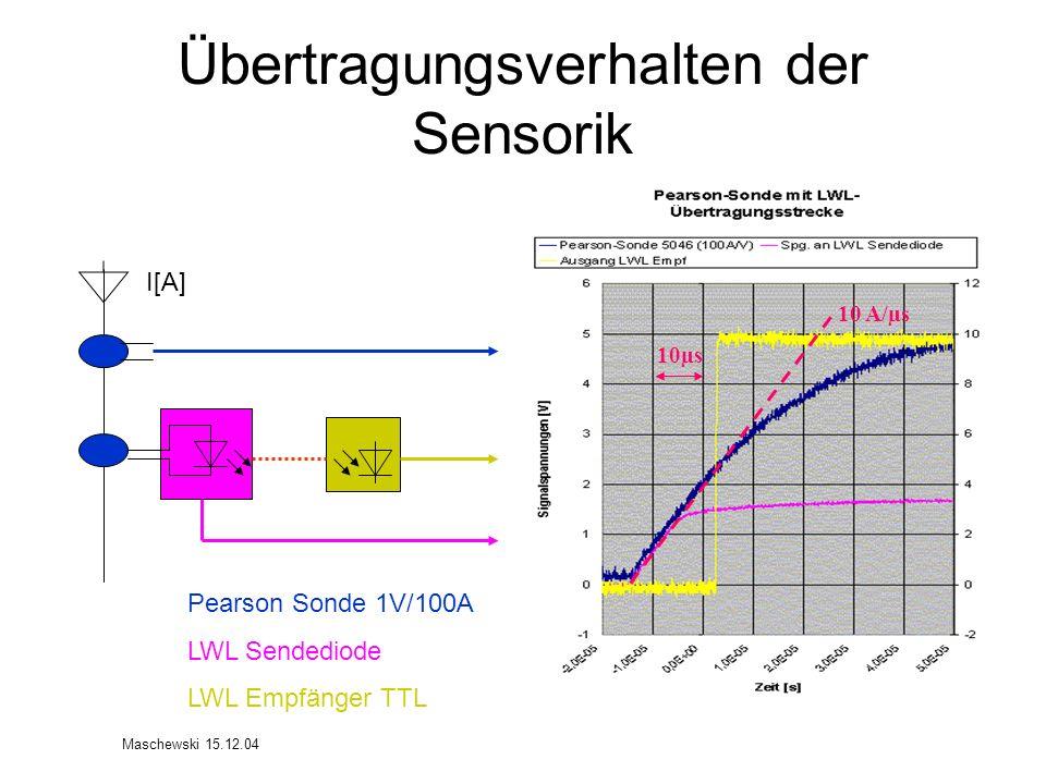 Übertragungsverhalten der Sensorik I[A] Pearson Sonde 1V/100A LWL Sendediode LWL Empfänger TTL 10µs 10 A/µs Maschewski 15.12.04