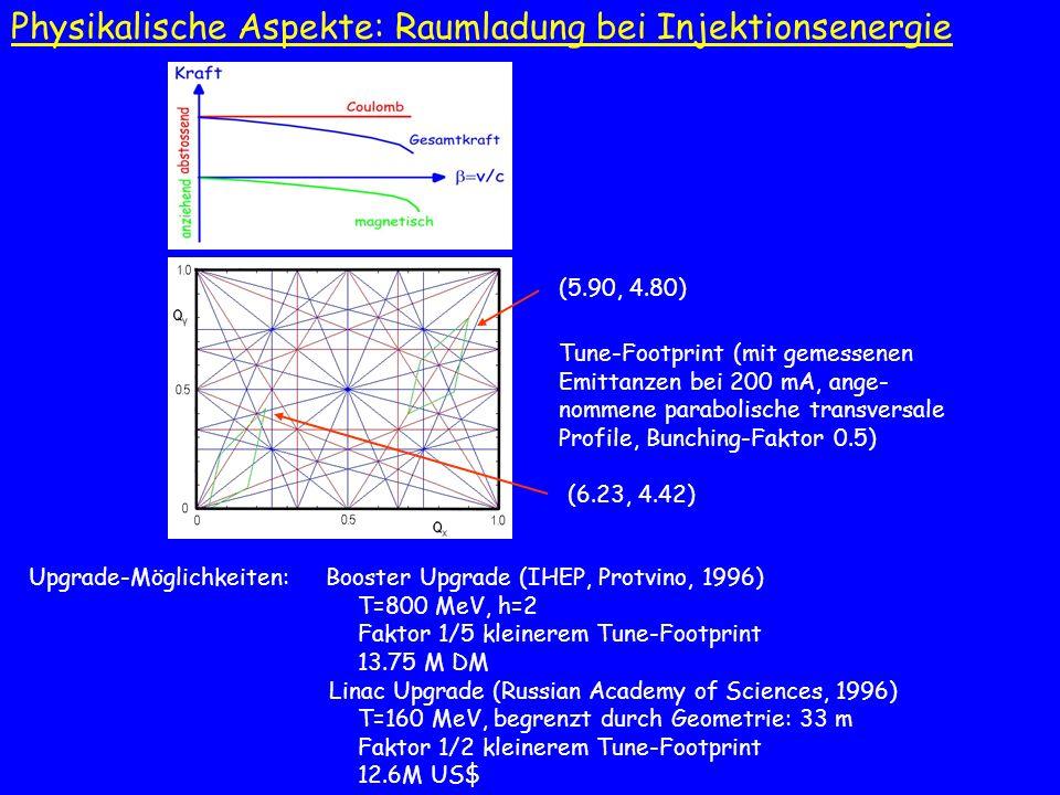 Upgrade-Möglichkeiten: Booster Upgrade (IHEP, Protvino, 1996) T=800 MeV, h=2 Faktor 1/5 kleinerem Tune-Footprint 13.75 M DM Linac Upgrade (Russian Aca