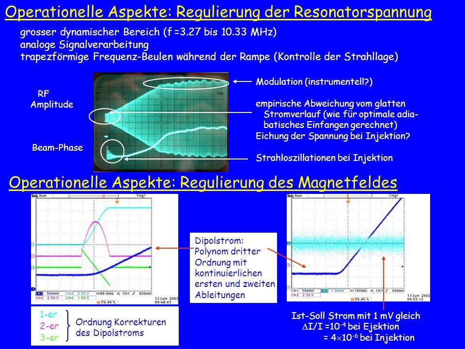 grosser dynamischer Bereich (f =3.27 bis 10.33 MHz) analoge Signalverarbeitung trapezförmige Frequenz-Beulen während der Rampe (Kontrolle der Strahlla