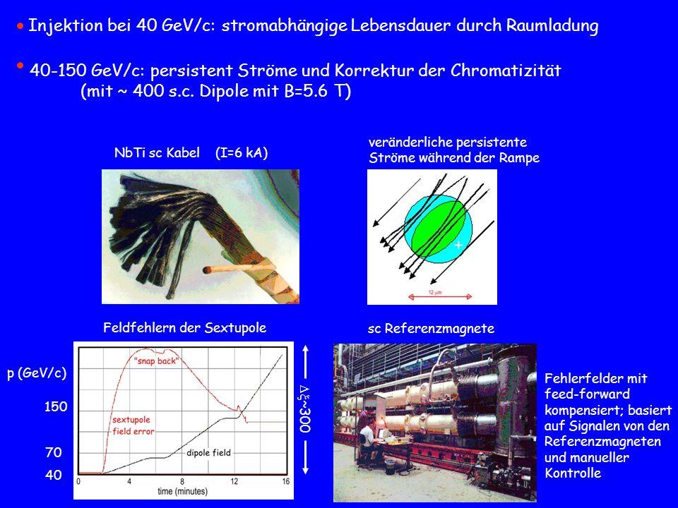 40-150 GeV/c: persistent Ströme und Korrektur der Chromatizität (mit ~ 400 s.c. Dipole mit B=5.6 T) NbTi sc Kabel (I=6 kA) veränderliche persistente S