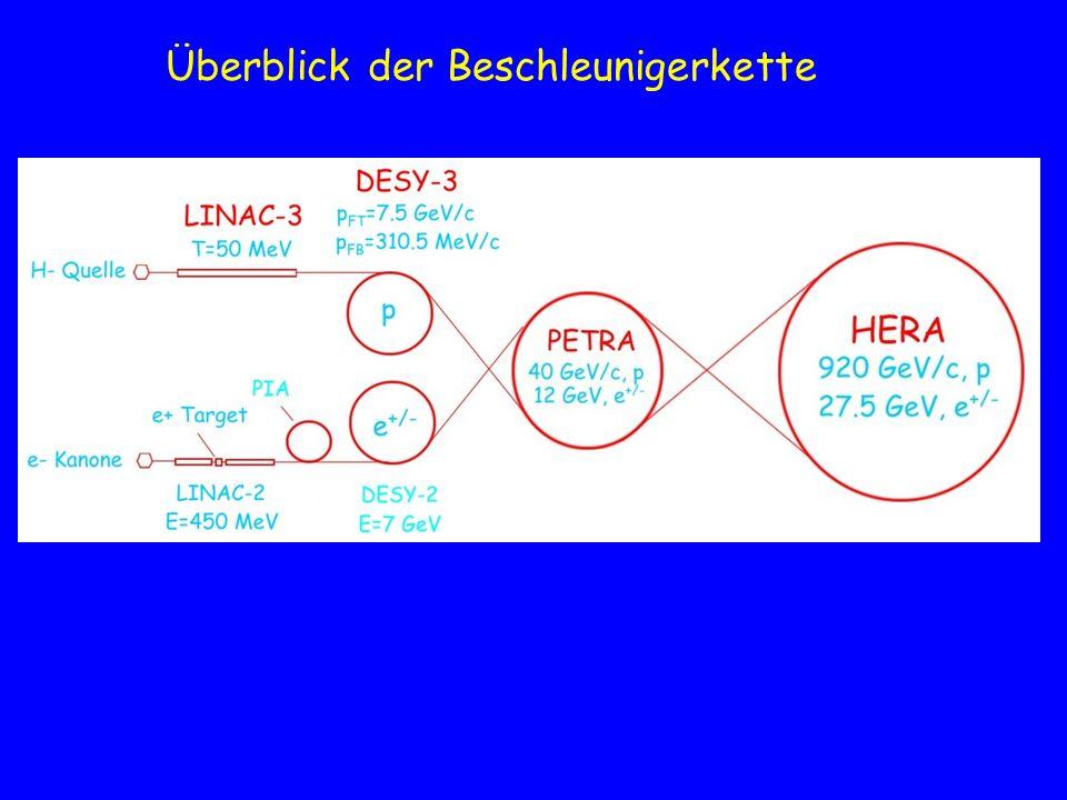 Erreichte P-Intensitäten höchste Verluste bei Injektion (bis ~50 ms) in DESY-3 DESY PETRA P-Weg HERA-P Design Einzelbunch- intensitäten in HERA (100 mA 7.3×10 10 ) kleiner als Design (10 11 /Bunch) relativer Strahlverlust (in Prozent) mittleren Wert spitzen Wert