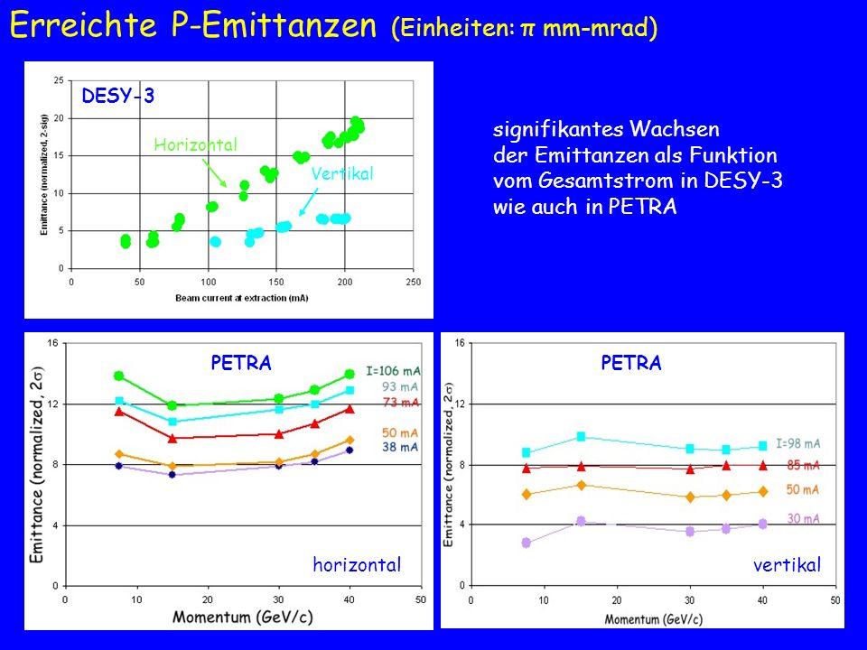 HERA Daten: Maschinen- studien (mit 1 WWZ) 2003 Daten: normaler Betrieb 2004 (abweichende Erhöhung wegen Einfluss der synchrobetatron Resonanz der Lep- tonen unter Kollisionen mit Protonen) horizontalvertikal bevor Kollisionen nach Kollisionen in HERA mit Kollisionen sind die Emittanzen im Durchschnitt unab- hängig vom Strom horizontal vertikal