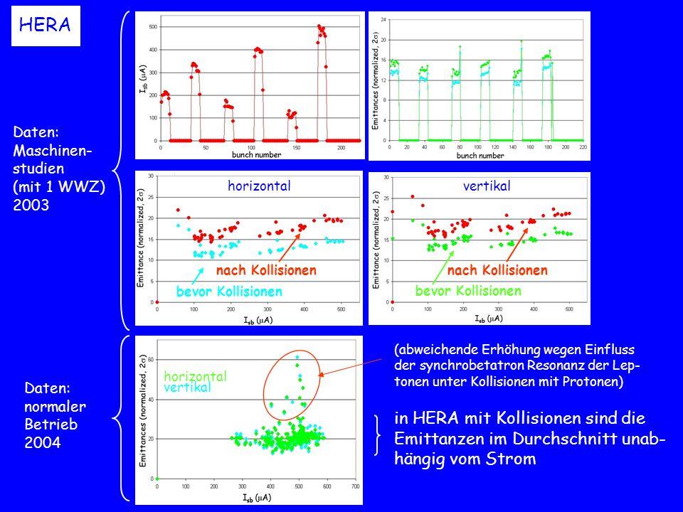 Transversale Emittanzen ( mm-mrad) mit I sb =8 10 10 horizontal vertikal Longitudinale Emittanzen (eV-s) mit I sb =8×10 10 Design Emittanzen in HERA kleiner als Design longitudinale Emittanz von MB-Instabilität in HERA bestimmt Design
