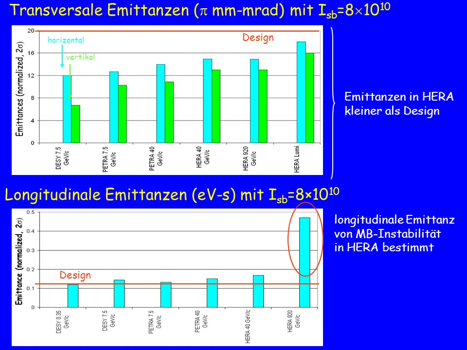 Transversale Emittanzen ( mm-mrad) mit I sb =8 10 10 horizontal vertikal Longitudinale Emittanzen (eV-s) mit I sb =8×10 10 Design Emittanzen in HERA k