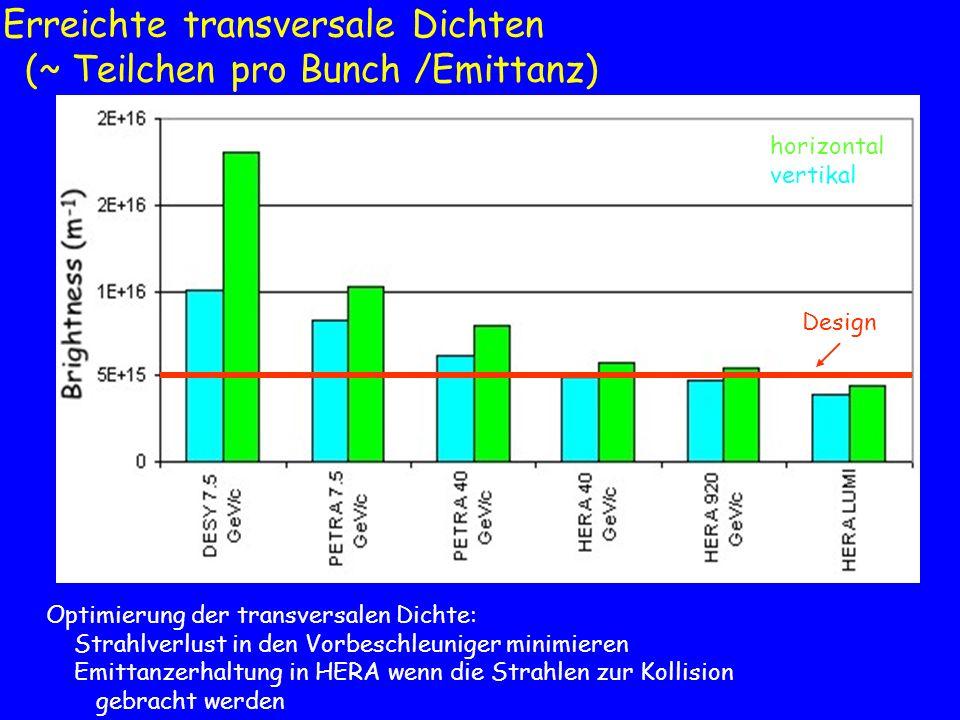 Erreichte transversale Dichten (~ Teilchen pro Bunch /Emittanz) Optimierung der transversalen Dichte: Strahlverlust in den Vorbeschleuniger minimieren