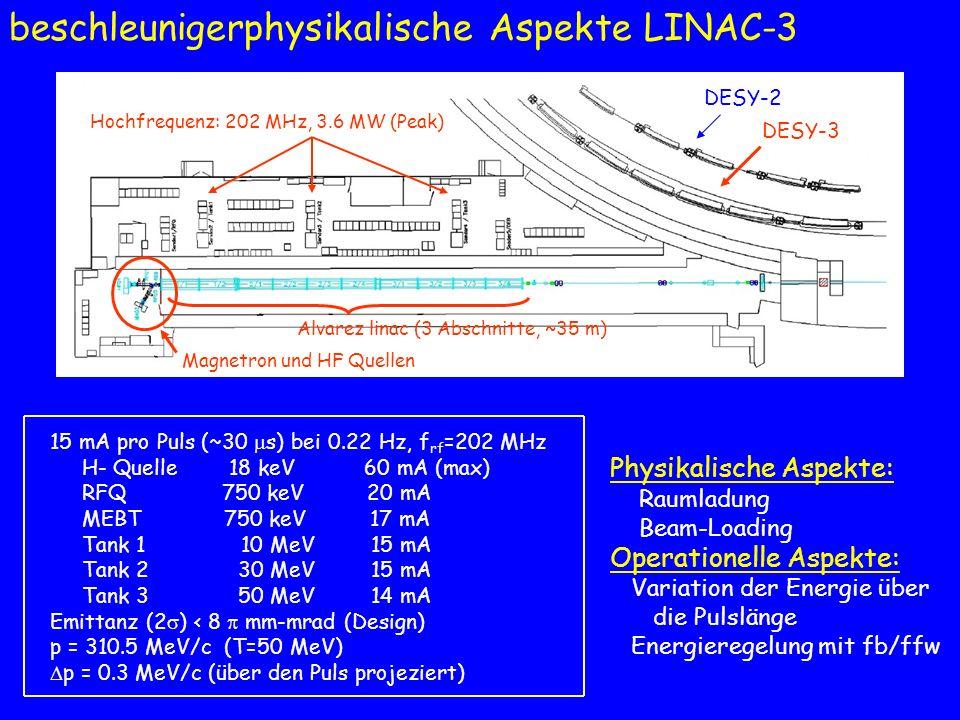 beschleunigerphysikalische Aspekte DESY-3 H - Strip-Injektion (40 g/cm 2 C Folie) 1.2 10 11 Protonen pro Puls (peak: 1.4 10 11 ), N b =11 p = (0.35-7.5) GeV/c Bdot max = 0.53 T/s Transverse Emittanz, 2 = 18 /8 mm-mrad Longitudinale Emittanz, 2 = 0.115 eV-s einzelner Resonator, 16 kV mit h=11, f = (3.27-10.33) MHz Gesamtstrom horizontale Strahllage Strahlverlust am Anfang der B, f, und V Rampe bei Ejektion