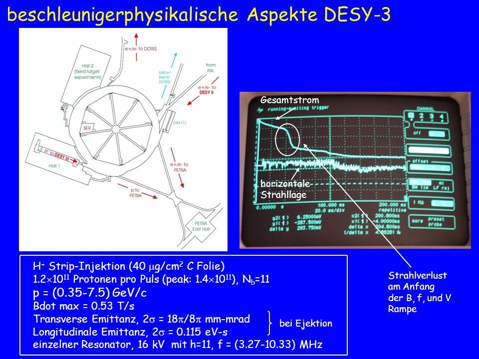 Zusammenfassung (2) – beschleunigerphysikalische Aspekte LINAC-3 (Raumladungseffekte und Beam-Loading Kompensation) DESY-3 Optik zur Vermeidung der Transition-Energie Landau Dämpfung Raumladung bei Injektionsenergie Regelung der HF-Spannung und Magneten (longitudinale Multi-Bunch Feedback) PETRA Optik zur Vermeidung der Transition-Energie Bunch-Rotation bei Ejektion Matching des Umfangs HERA Raumladung bei Injektionsenergie persistente Ströme bei p<150 GeV/c longitudinale Multi-Bunch Instabilität transversale Emittanzen mit Kollisionen (Maschinenstudien 8/04) Die erwarteten zukünftigen Verbesserungen entsprechen (15-20)% höherer Luminosität durch Erhaltung der transversalen Protonen-Emittanzen und eine Erhöhung von ~10% durch Verringerung der Protonen Bunchlänge.