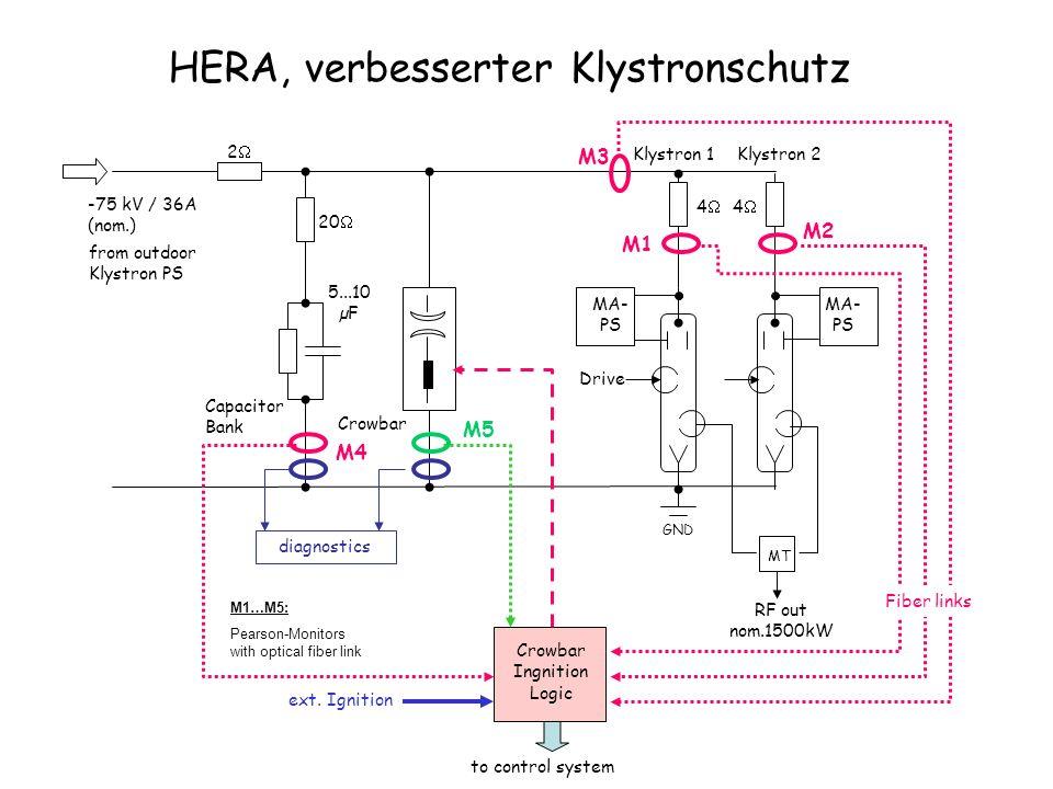 HERA, verbesserter Klystronschutz MT Crowbar Klystron 1 Drive RF out nom.1500kW GND 20 4 4 Klystron 2 Capacitor Bank 5...10 µF 2 -75 kV / 36A (nom.) f