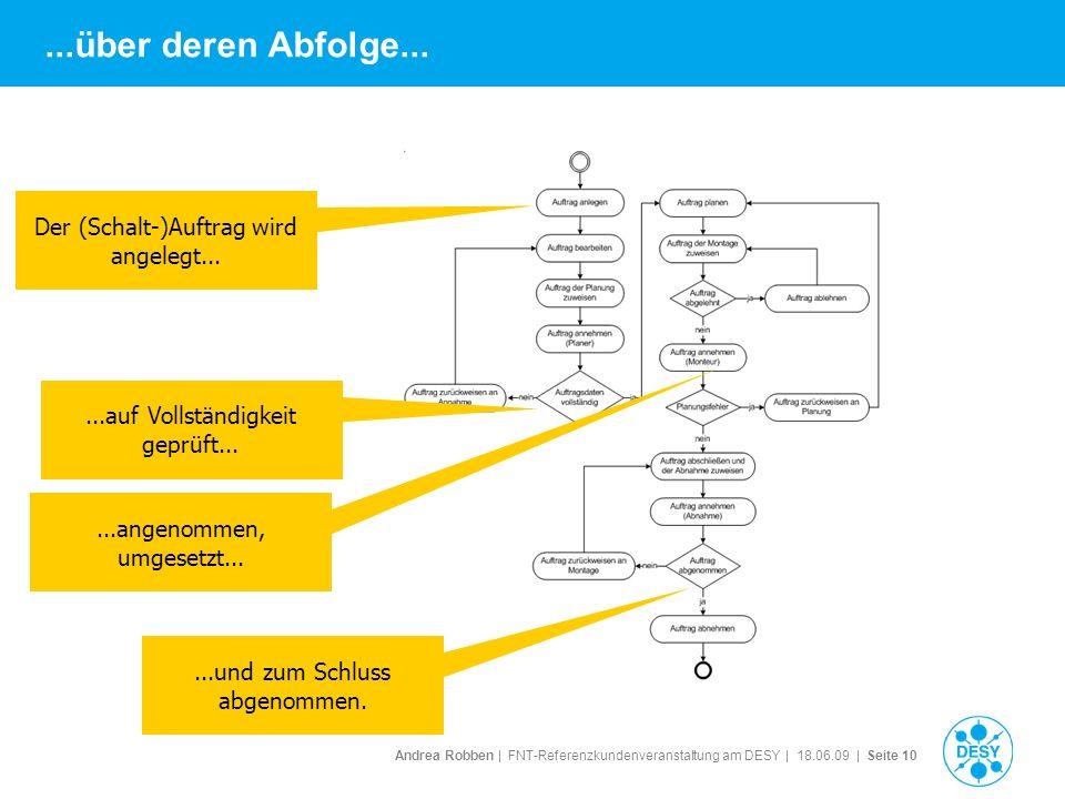 Andrea Robben   FNT-Referenzkundenveranstaltung am DESY   18.06.09   Seite 10...über deren Abfolge... Der (Schalt-)Auftrag wird angelegt......auf Voll