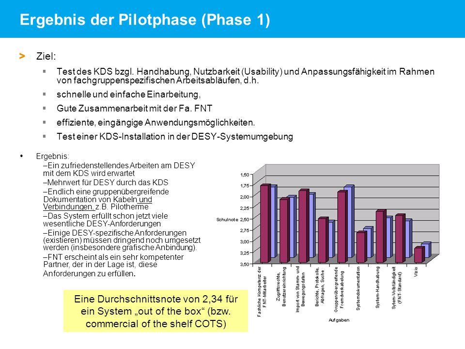 Andrea Robben   FNT-Referenzkundenveranstaltung am DESY   18.06.09   Seite 20 Ergebnis der Pilotphase (Phase 1) > Ziel: Test des KDS bzgl. Handhabung,