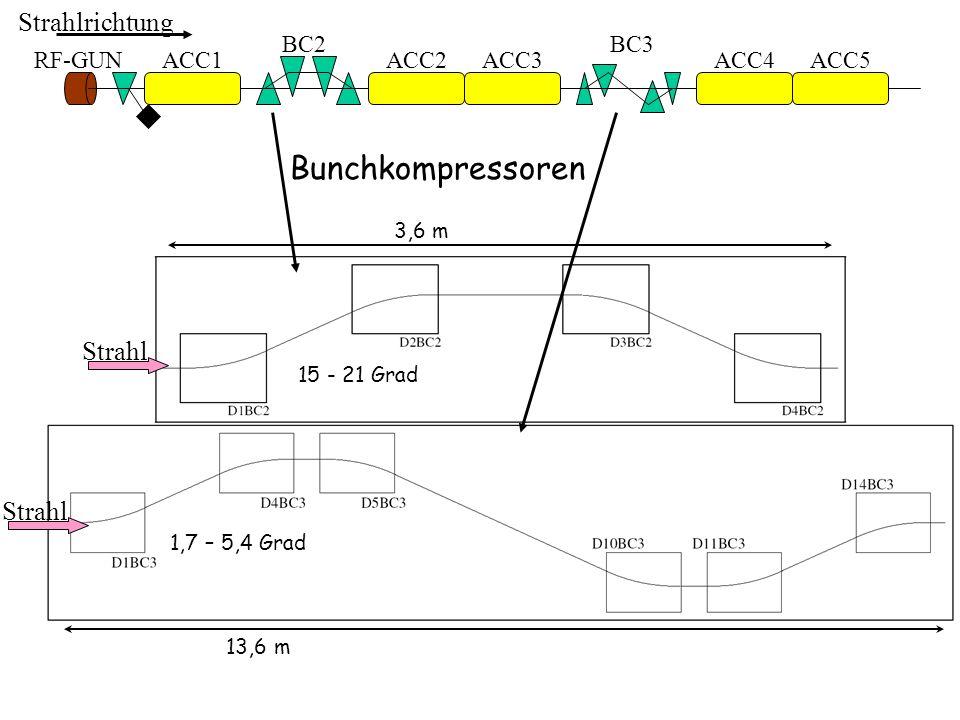 ACC1ACC2ACC3ACC4ACC5RF-GUN BC2BC3 Strahlrichtung Bunchkompressoren Strahl 13,6 m 3,6 m 1,7 – 5,4 Grad 15 - 21 Grad