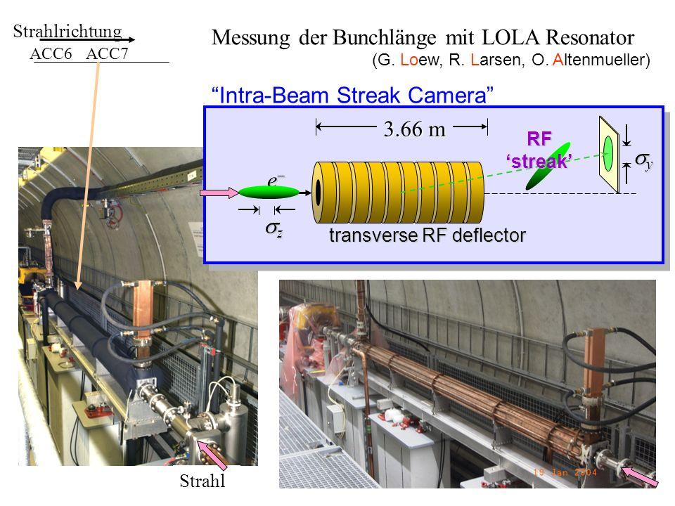 Strahlrichtung ACC6ACC7 e z 3.66 m y RF streak Intra-Beam Streak Camera transverse RF deflector (G. Loew, R. Larsen, O. Altenmueller) Messung der Bunc