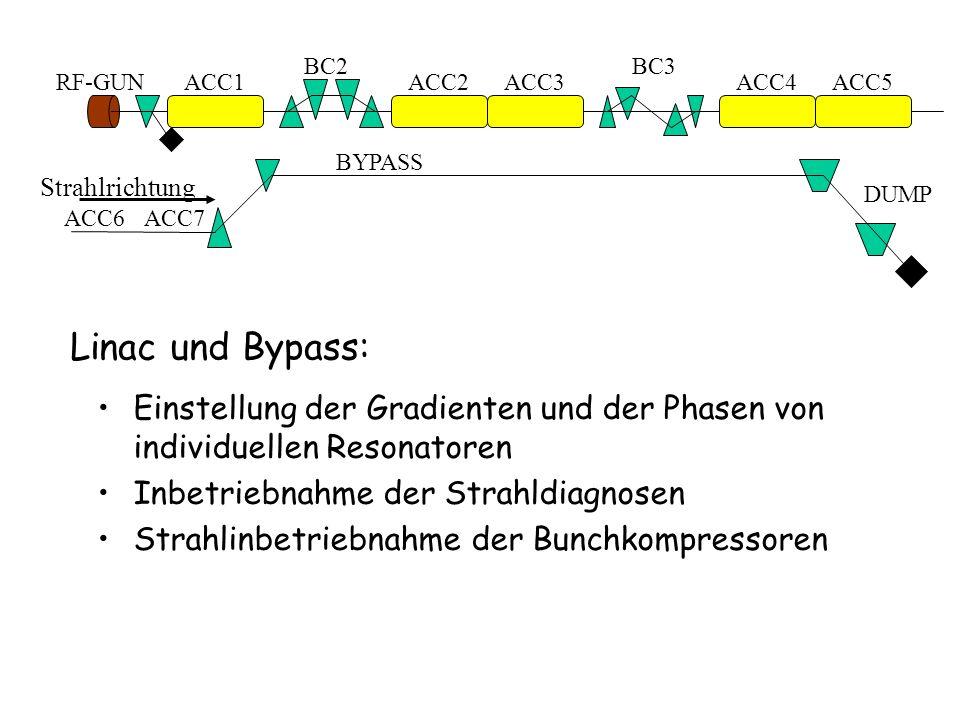 Linac und Bypass: Einstellung der Gradienten und der Phasen von individuellen Resonatoren Inbetriebnahme der Strahldiagnosen Strahlinbetriebnahme der