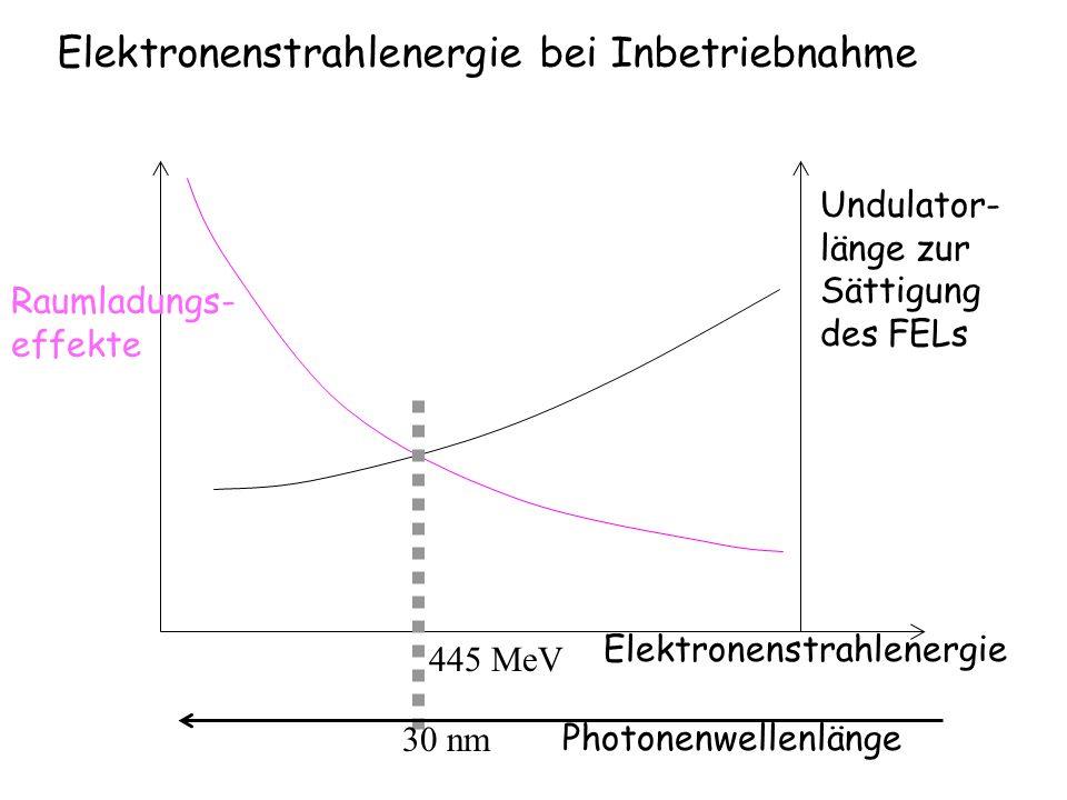 Raumladungs- effekte Undulator- länge zur Sättigung des FELs Elektronenstrahlenergie Photonenwellenlänge 30 nm 445 MeV Elektronenstrahlenergie bei Inb