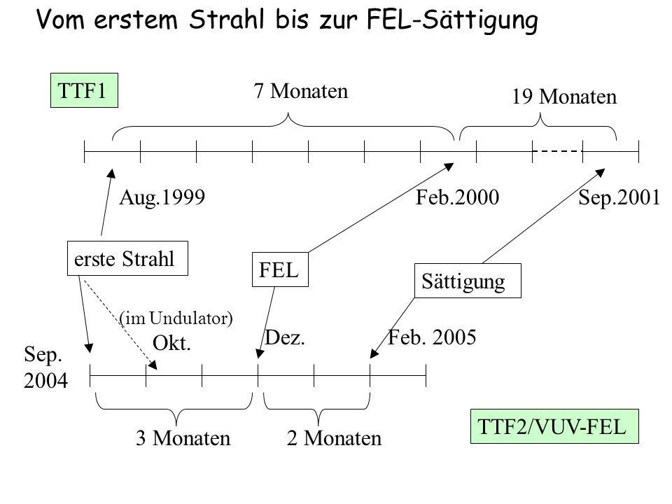 erste Strahl FEL Sättigung (im Undulator) Sep. 2004 Okt. Dez.Feb. 2005 3 Monaten2 Monaten Aug.1999Feb.2000Sep.2001 7 Monaten 19 Monaten TTF1 TTF2/VUV-