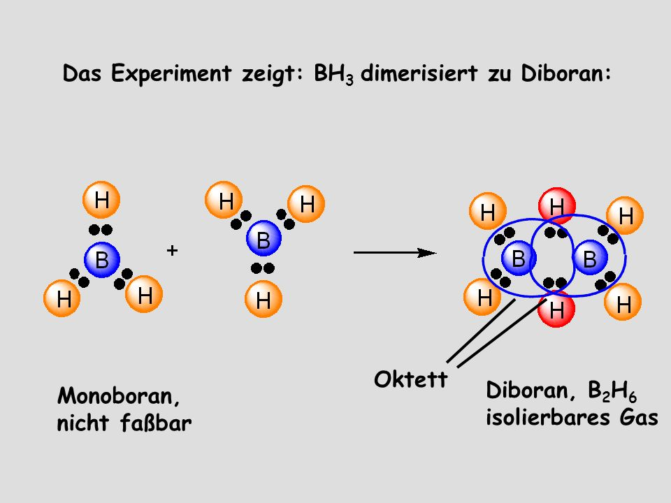 Das Experiment zeigt: BH 3 dimerisiert zu Diboran: Monoboran, nicht faßbar Diboran, B 2 H 6 isolierbares Gas Oktett