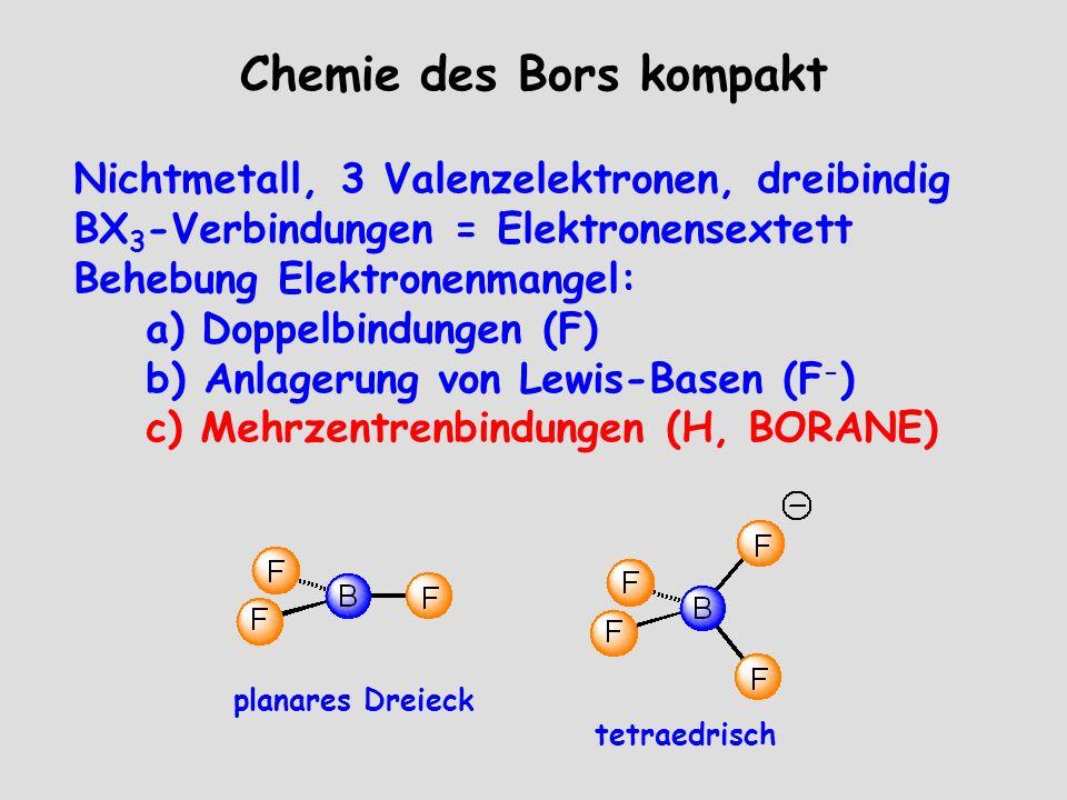 Chemie des Bors kompakt Nichtmetall, 3 Valenzelektronen, dreibindig BX 3 -Verbindungen = Elektronensextett Behebung Elektronenmangel: a) Doppelbindungen (F) b) Anlagerung von Lewis-Basen (F - ) c) Mehrzentrenbindungen (H, BORANE) planares Dreieck tetraedrisch