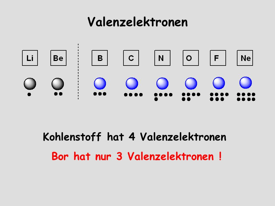 Valenzelektronen Bor hat nur 3 Valenzelektronen ! Kohlenstoff hat 4 Valenzelektronen