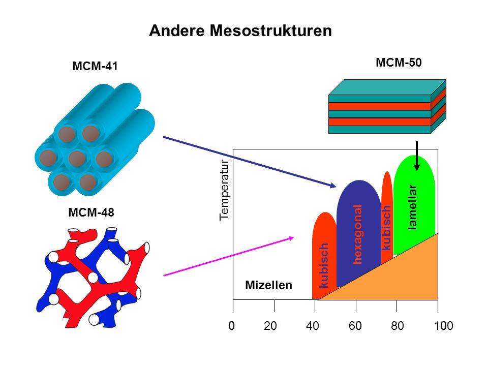 Andere Mesostrukturen MCM-41 MCM-48 MCM-50 020406080100 Temperatur kubisch Mizellen hexagonal kubisch lamellar