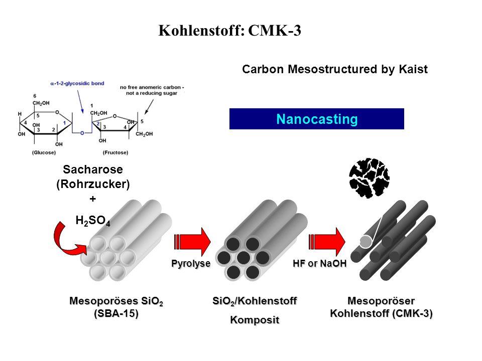 Kohlenstoff: CMK-3 Sacharose (Rohrzucker) + H 2 SO 4 Pyrolyse HF or NaOH Nanocasting Mesoporöses SiO 2 (SBA-15) SiO 2 /Kohlenstoff Komposit Mesoporöse