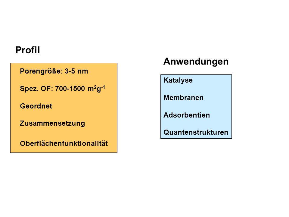 Profil Porengröße: 3-5 nm Spez. OF: 700-1500 m 2 g -1 Geordnet Zusammensetzung Oberflächenfunktionalität Anwendungen Katalyse Membranen Adsorbentien Q