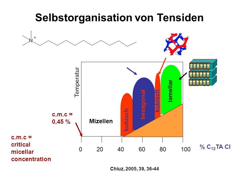 % C 12 TA Cl Chiuz, 2005, 39, 36-44 020406080100 Temperatur kubisch Mizellen hexagonal kubisch lamellar c.m.c = 0,45 % c.m.c = critical micellar conce