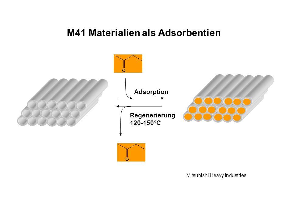 Regenerierung 120-150°C Adsorption Mitsubishi Heavy Industries M41 Materialien als Adsorbentien