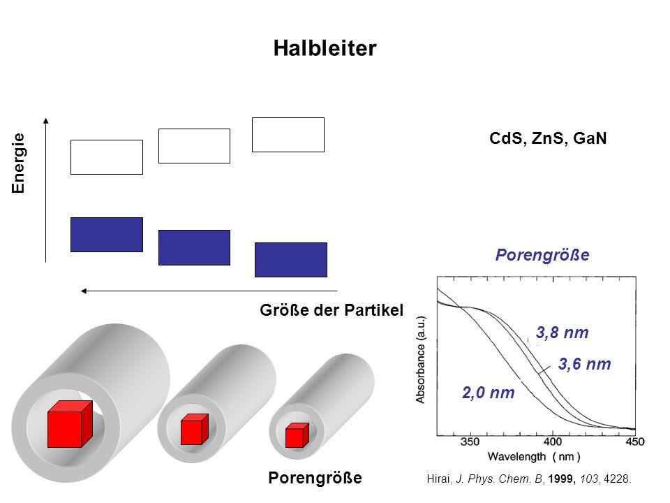 Halbleiter CdS, ZnS, GaN Energie Größe der Partikel Porengröße Hirai, J. Phys. Chem. B, 1999, 103, 4228. 3,8 nm 3,6 nm 2,0 nm Porengröße