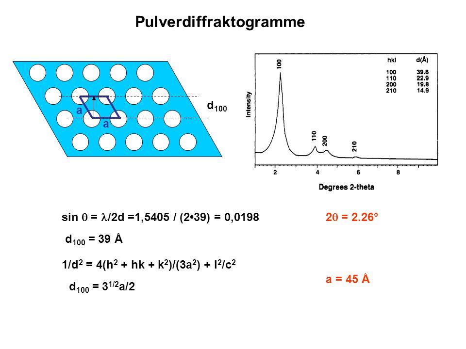 a a sin = /2d =1,5405 / (239) = 0,0198 1/d 2 = 4(h 2 + hk + k 2 )/(3a 2 ) + l 2 /c 2 a = 45 Å d 100 = 3 1/2 a/2 d 100 = 39 Å 2 = 2.26° d 100 Pulverdif