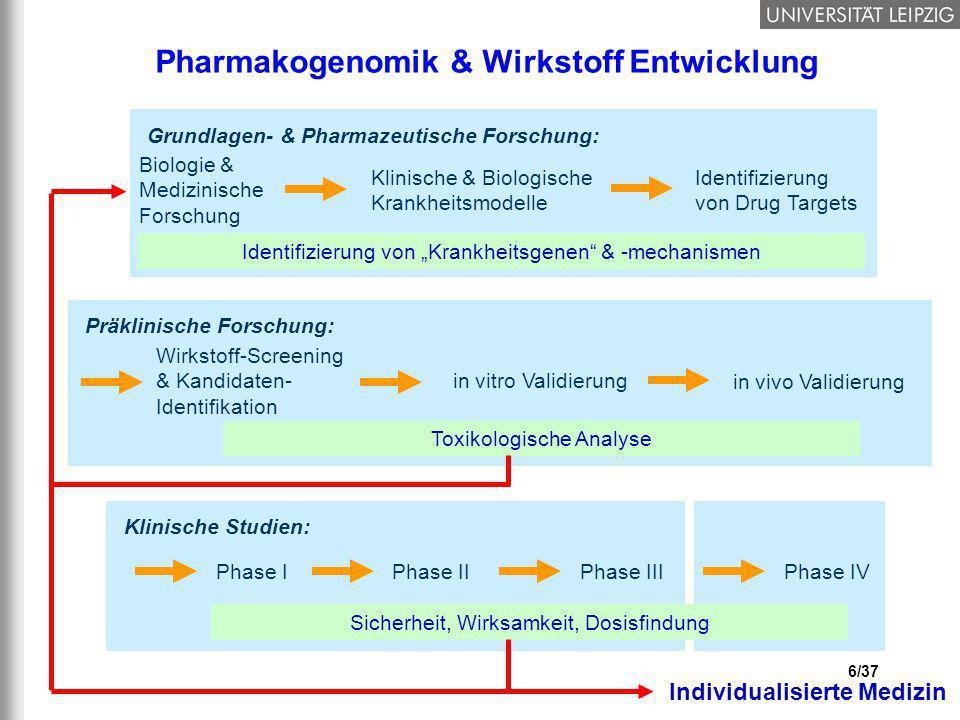 6/37 Pharmakogenomik & Wirkstoff Entwicklung Phase IPhase IIPhase IIIPhase IV Sicherheit, Wirksamkeit, Dosisfindung Klinische Studien: Wirkstoff-Scree
