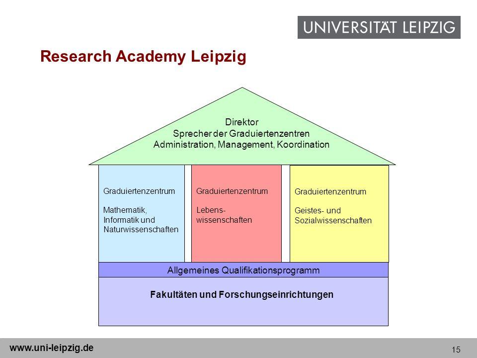 15 www.uni-leipzig.de Graduiertenzentrum Mathematik, Informatik und Naturwissenschaften Graduiertenzentrum Lebens- wissenschaften Allgemeines Qualifik